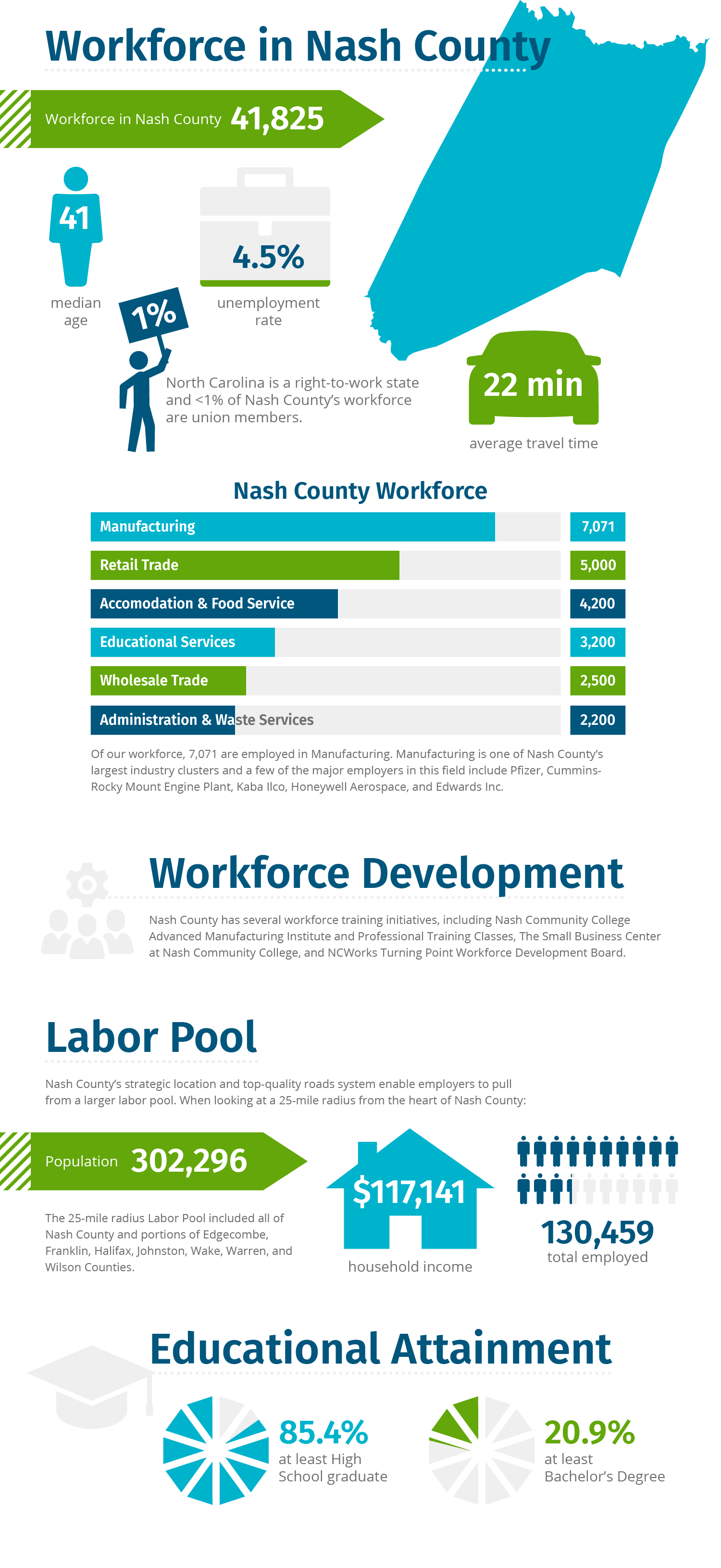 Nash County Workforce Infographic