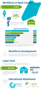Nash County Workforce Infographic